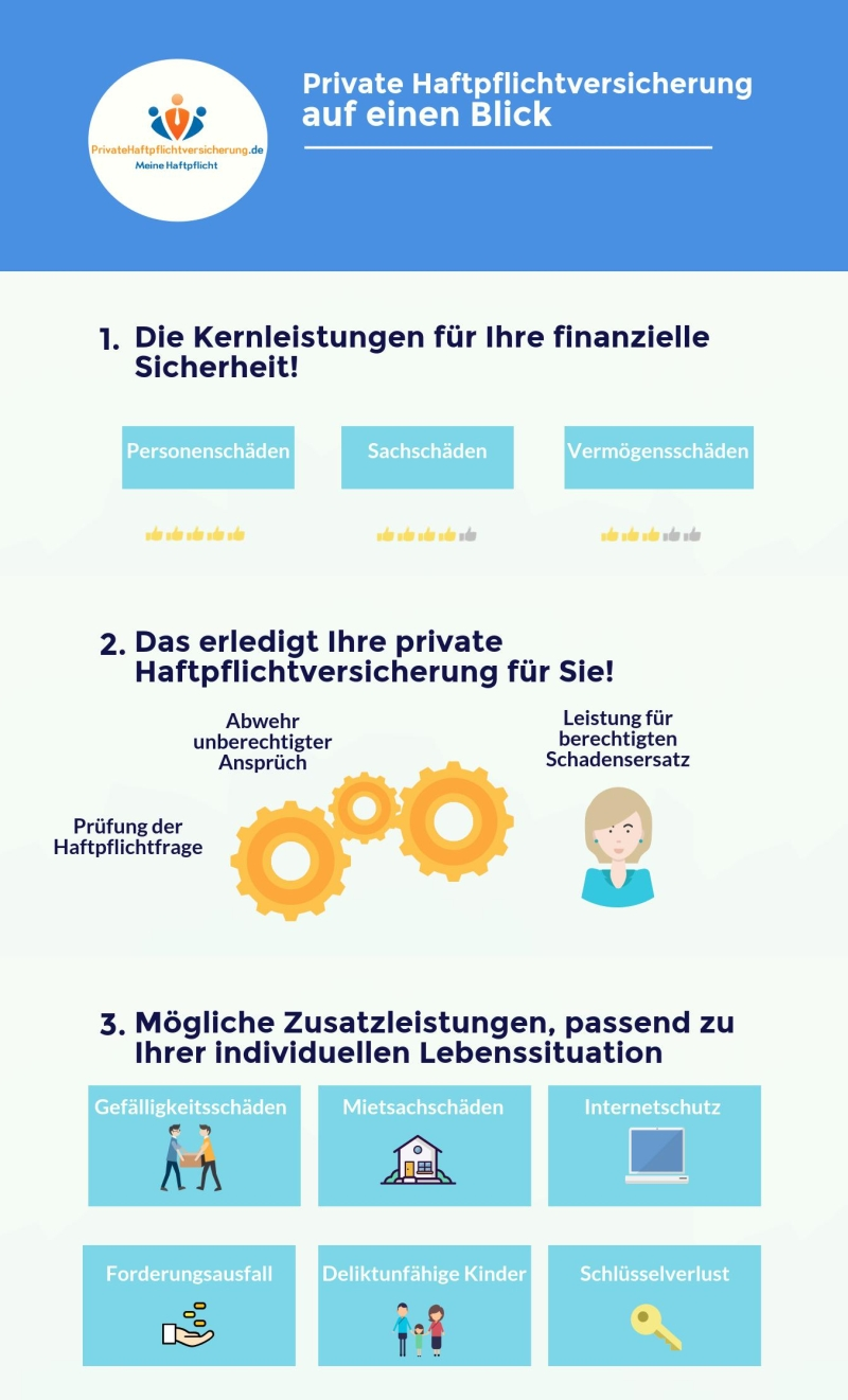 Infografik: Haftpflichtversicherung alle wichtigen Leistungen im Überblick