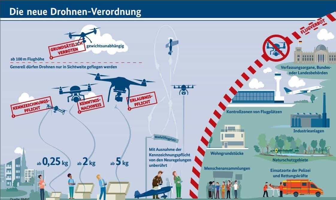 Die neue Drohnen Verordnung aus dem BMVI