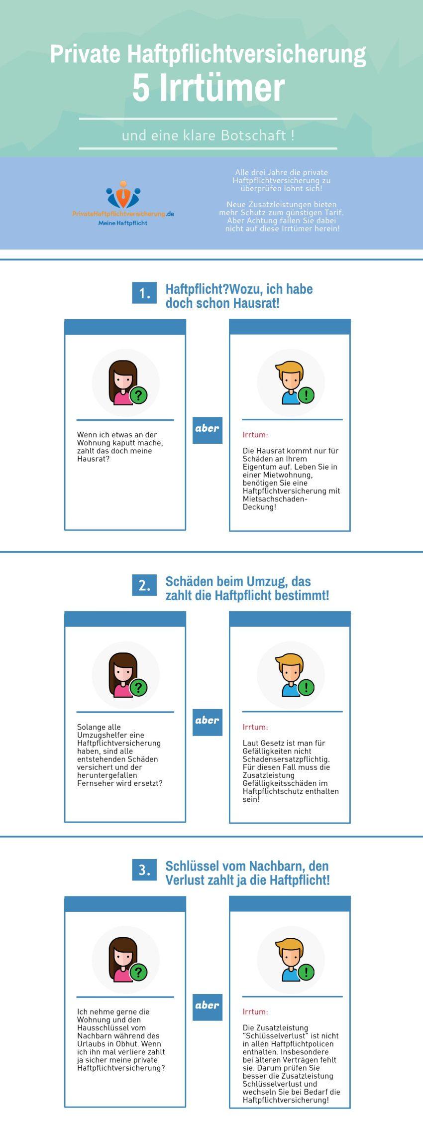 Haftpflichtversicherung Irrtümer Infografik